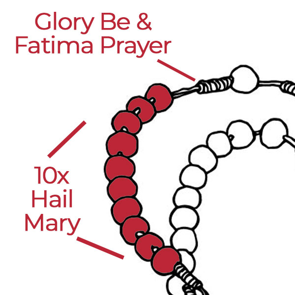 Highlighted decade of beads of the rosary.